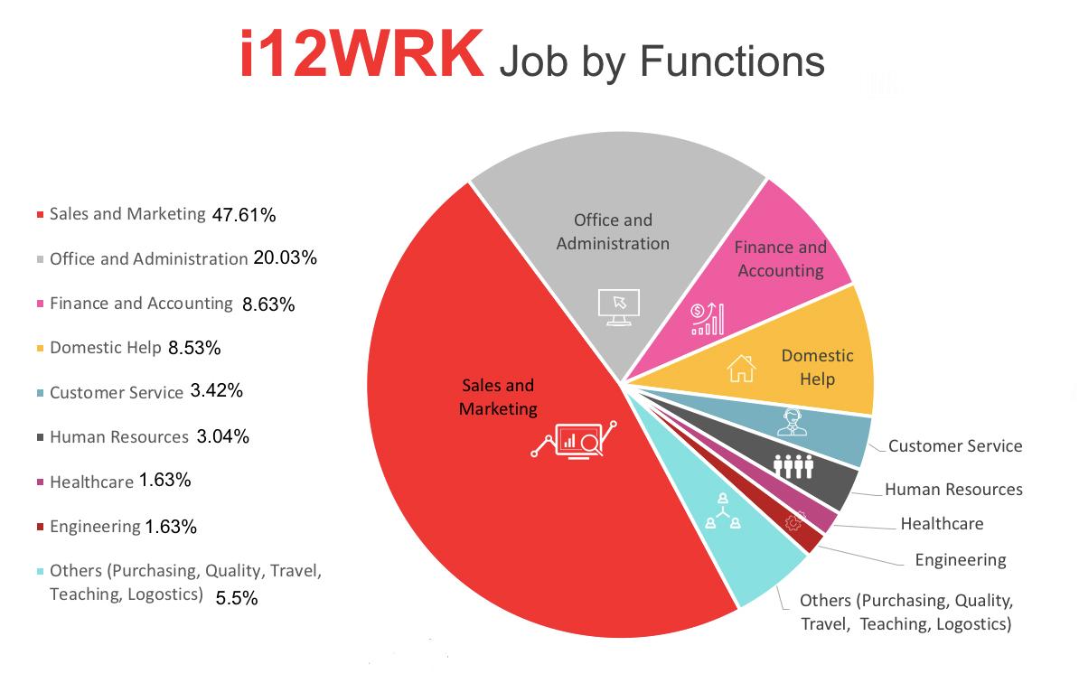Best Job In Dubai | i12wrk