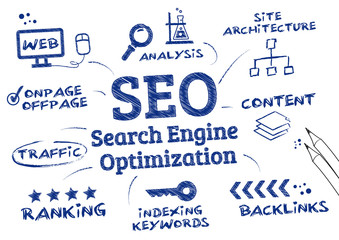 Components of SEO services for website
